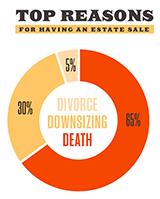 Estate Sales By The Numbers Infographic